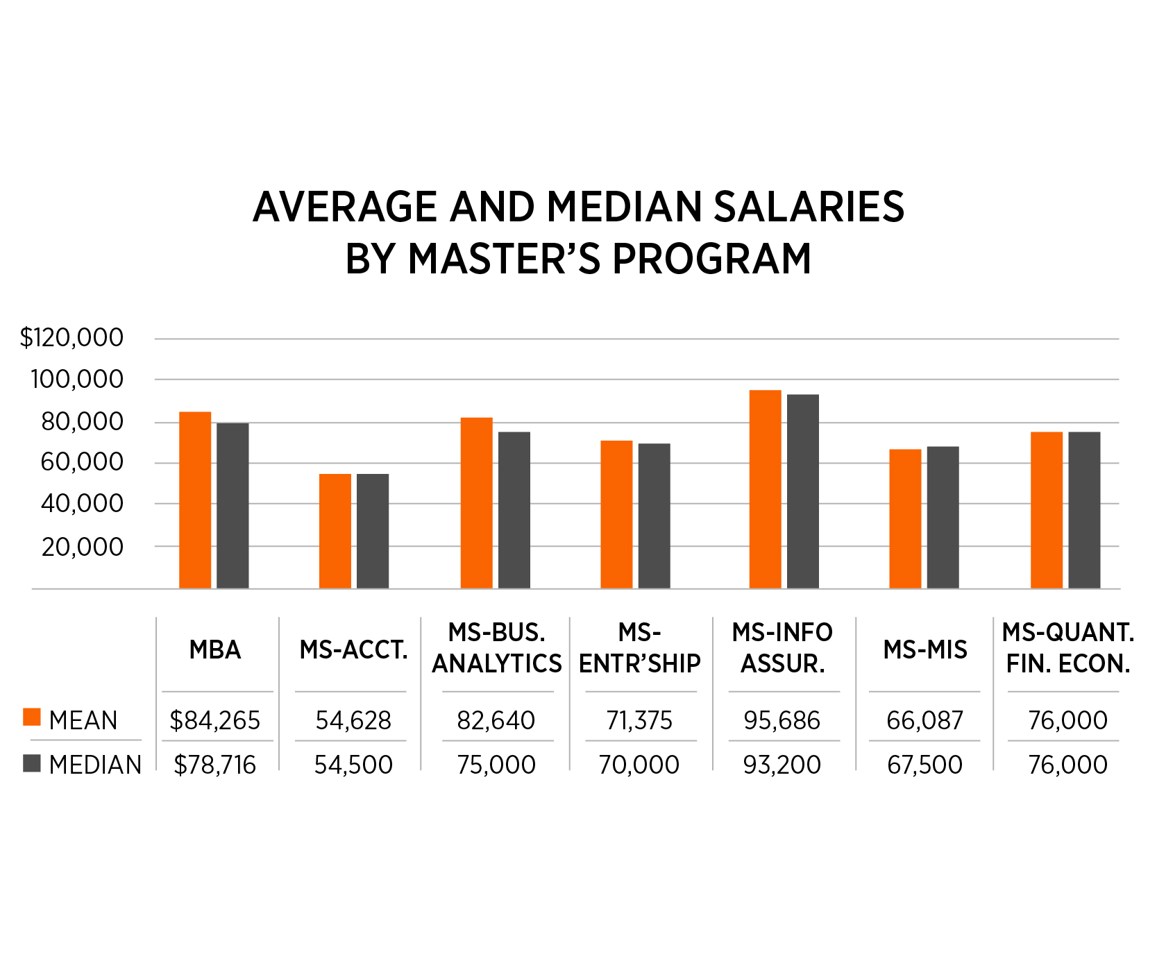 Chart detailing the average and median salaries by masters programs.