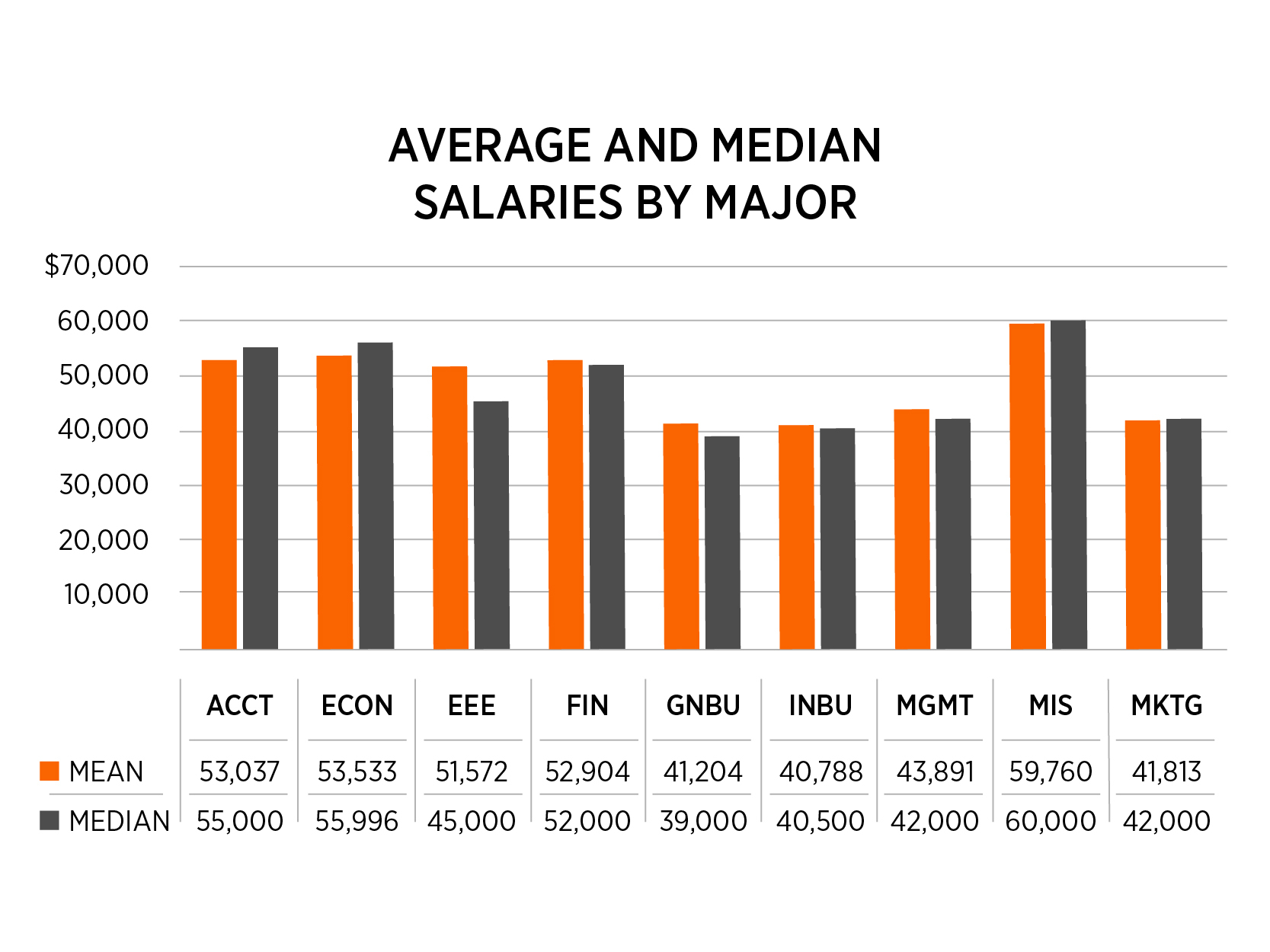 Chart detailing average and median salaries by major