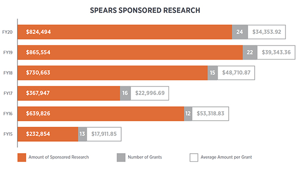 Spears sponsored research